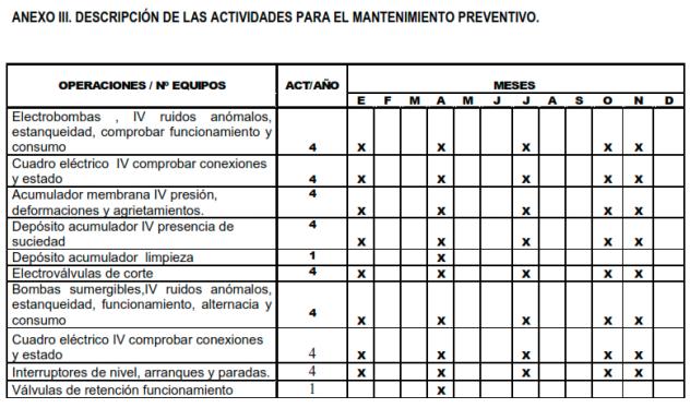 Descripcion de las actividades para el mantenimiento preventivo